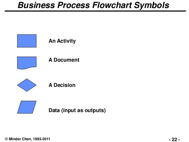 4 business process reengineering