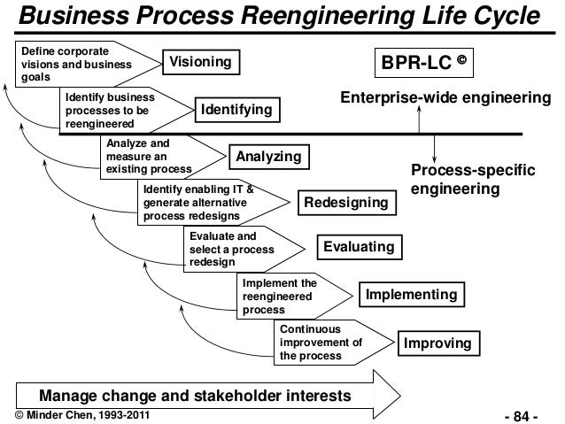 Business process re engineering essay