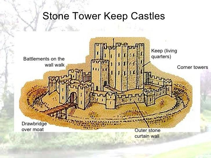 medieval fort diagram