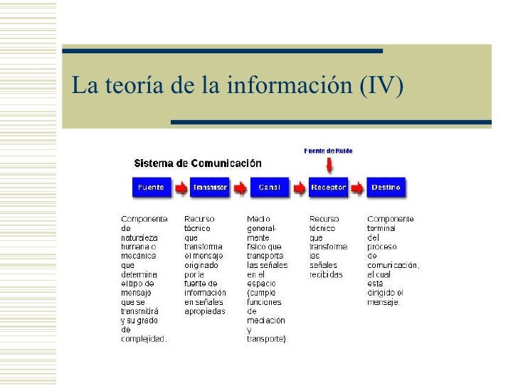 La teoría de la información (IV)