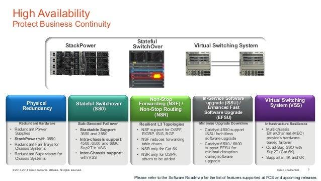 Решения конвергентного доступа Cisco  Обновление продуктовой линейки …