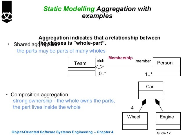 4ass diagramsusinguml 17 static modelling aggregation ccuart Gallery