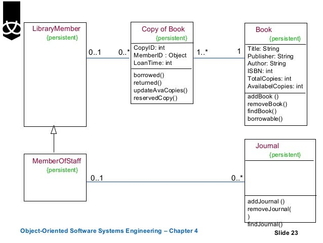 Uml diagram book example electrical wiring diagram 4 class diagramsusinguml rh slideshare net uml diagram for bookstore uml diagram for book bank management system ccuart Choice Image