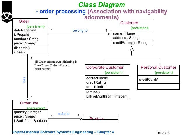 4  class diagrams using uml