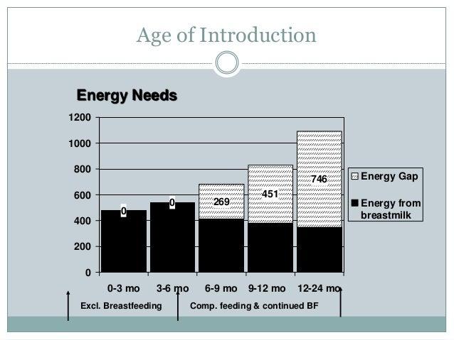 Age of Introduction 0 0 269 451 746 0 200 400 600 800 1000 1200 0-3 mo 3-6 mo 6-9 mo 9-12 mo 12-24 mo Energy Gap Energy fr...