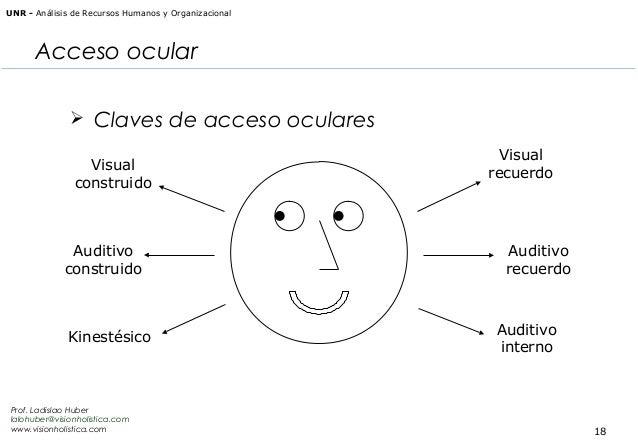 UNR - Análisis de Recursos Humanos y Organizacional  Acceso ocular  Claves de acceso oculares Visual construido  Auditivo...