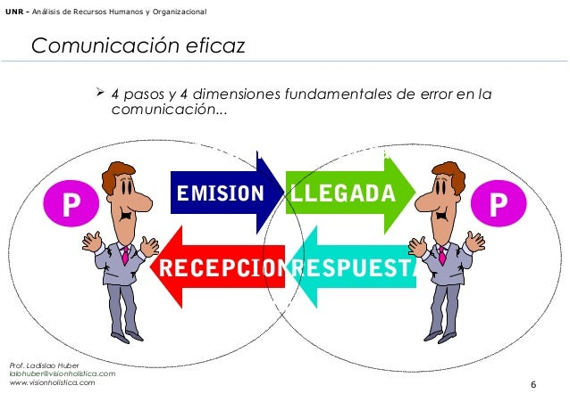 UNR - Análisis de Recursos Humanos y Organizacional  Comunicación eficaz  4 pasos y 4 dimensiones fundamentales de error ...