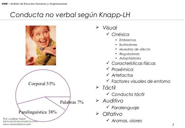 UNR - Análisis de Recursos Humanos y Organizacional  Conducta no verbal según Knapp-LH  Visual  Cinésica • • • • •    ...