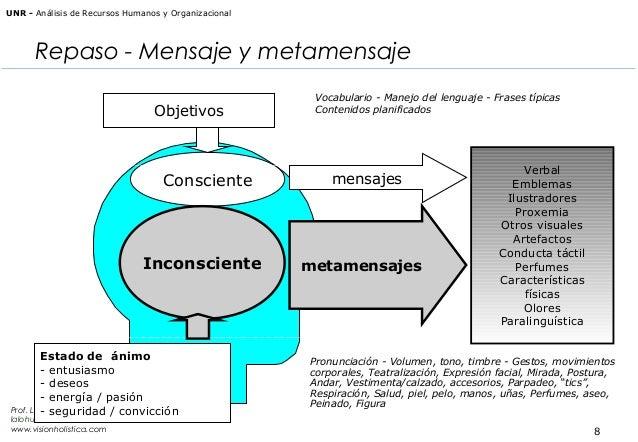 UNR - Análisis de Recursos Humanos y Organizacional  Repaso - Mensaje y metamensaje Objetivos  Consciente  Inconsciente  E...
