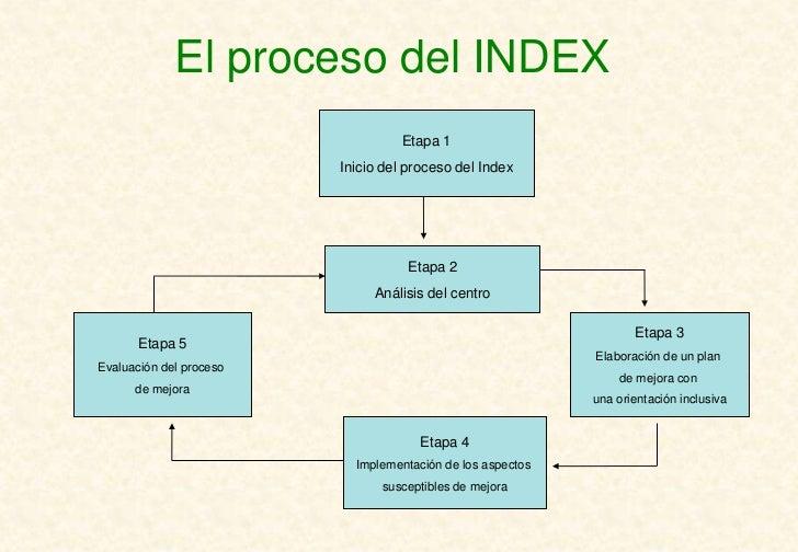 El proceso del INDEX                                   Etapa 1                         Inicio del proceso del Index       ...