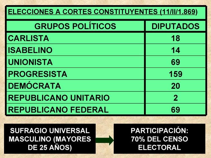 SUFRAGIO UNIVERSAL MASCULINO (MAYORES DE 25 AÑOS) PARTICIPACIÓN: 70% DEL CENSO ELECTORAL 69 REPUBLICANO FEDERAL 2 REPUBLIC...