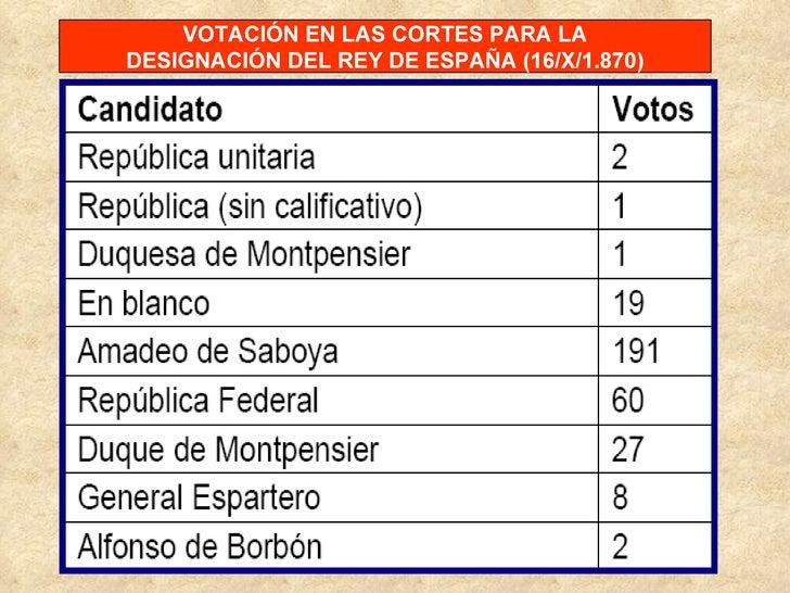 VOTACIÓN EN LAS CORTES PARA LA DESIGNACIÓN DEL REY DE ESPAÑA (16/X/1.870)