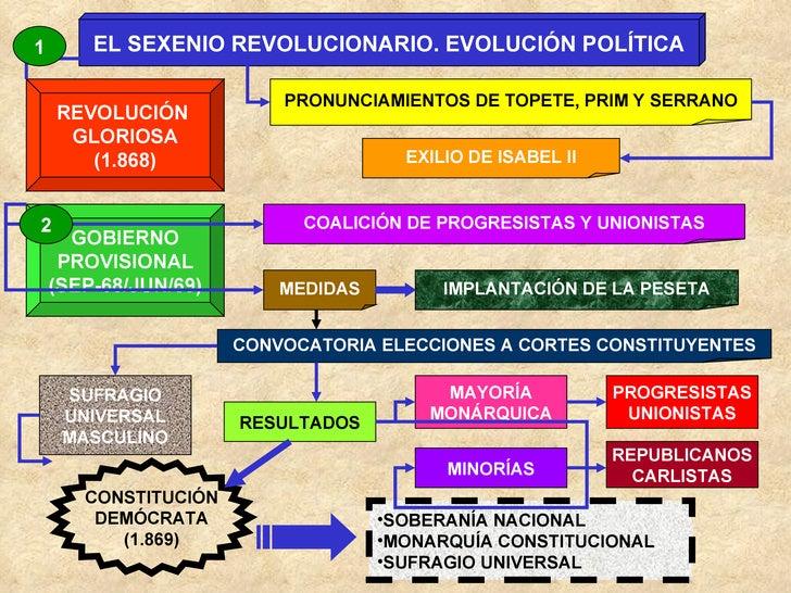 EL SEXENIO REVOLUCIONARIO. EVOLUCIÓN POLÍTICA REVOLUCIÓN  GLORIOSA (1.868) PRONUNCIAMIENTOS DE TOPETE, PRIM Y SERRANO EXIL...