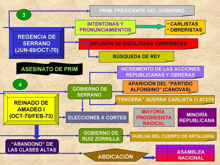 REGENCIA DE SERRANO (JUN-69/OCT-70) PRIM, PRESIDENTE DEL GOBIERNO INTENTONAS Y PRONUNCIAMIENTOS <ul><li>CARLISTAS </li></u...