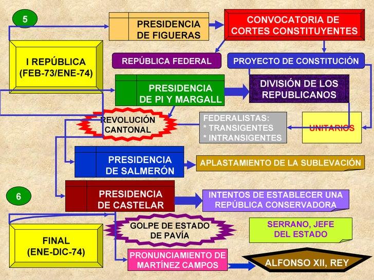 5 6 I REPÚBLICA (FEB-73/ENE-74) FINAL (ENE-DIC-74) PRESIDENCIA DE FIGUERAS CONVOCATORIA DE  CORTES CONSTITUYENTES REPÚBLIC...