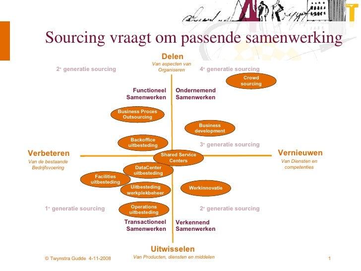 Sourcing vraagt om passende samenwerking Delen Uitwisselen Functioneel Samenwerken Ondernemend Samenwerken Transactioneel ...