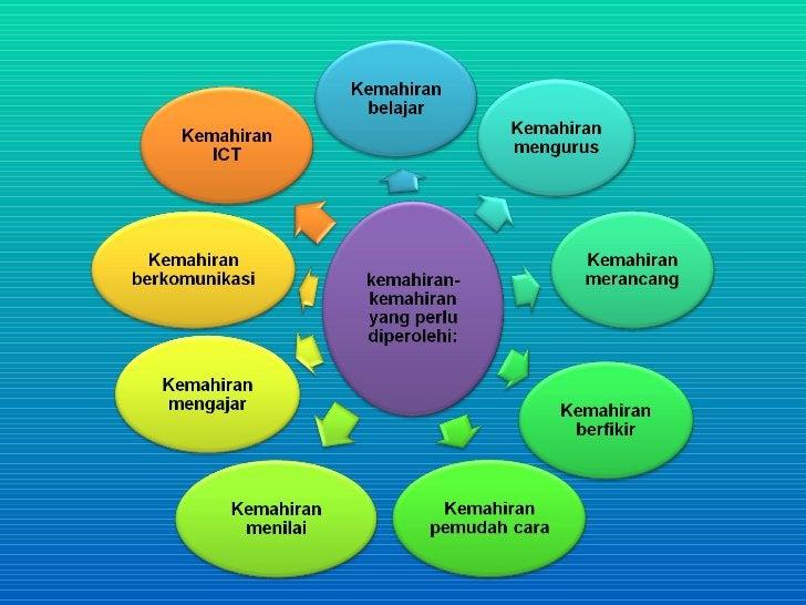 (a) Kemahiran belajar     - kebolehan menerima isyarat dengan tepat,     memproses maklumat yang diterima, menyimpannya   ...