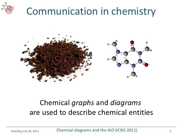 Chemical Diagrams And The Iao