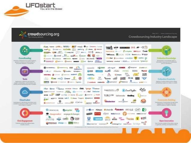 IDCEE 2013: How to crowdsource a startup - Heiko Rauch (Co-founder & CFO @ UFOstart)