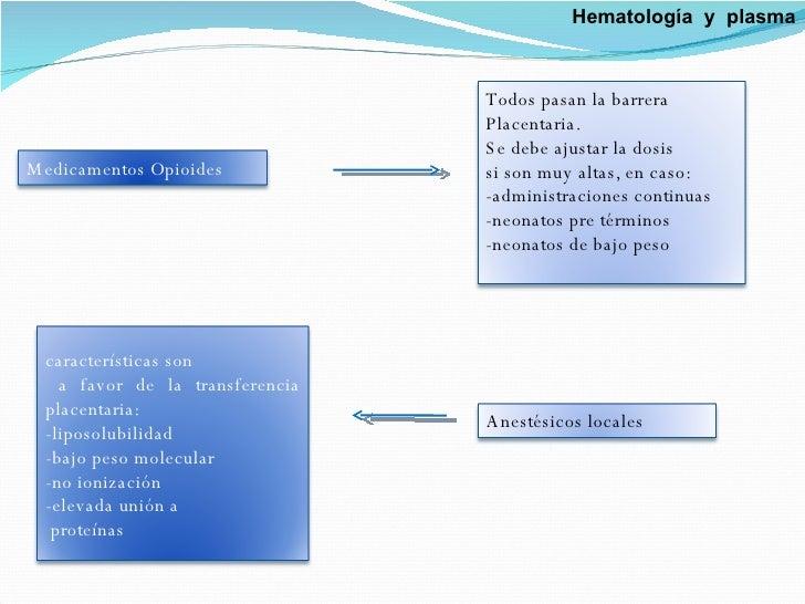 Hematología  y  plasma Medicamentos Opioides  Todos pasan la barrera  Placentaria. Se debe ajustar la dosis  si son muy al...