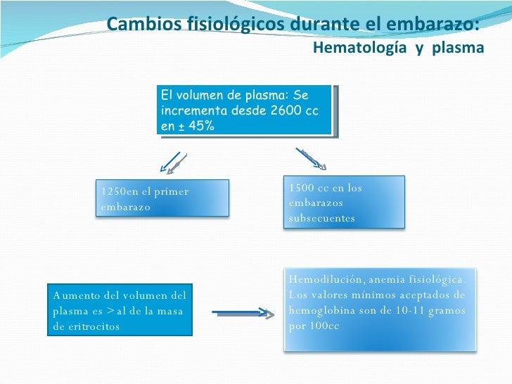 Cambios fisiológicos durante el embarazo:  Hematología  y  plasma El volumen de plasma: Se incrementa desde 2600 cc en ± 4...