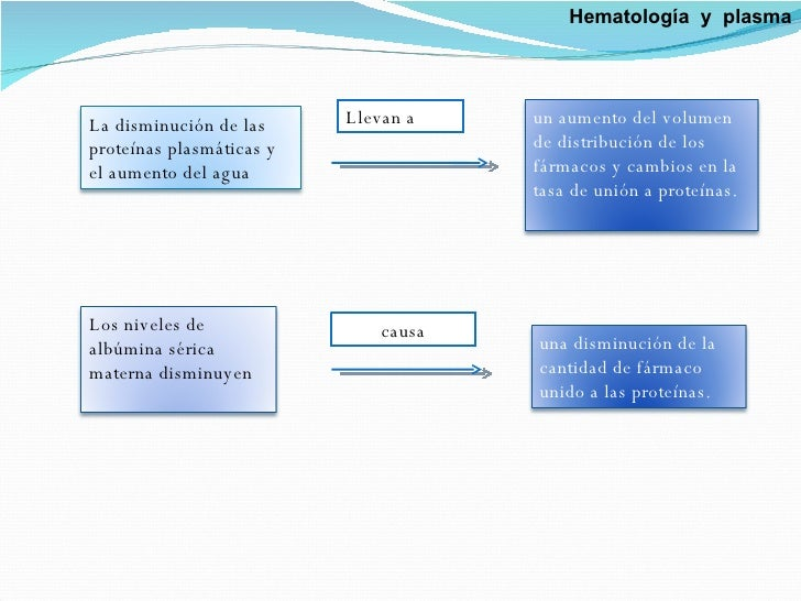 Llevan a causa Hematología  y  plasma La disminución de las proteínas plasmáticas y el aumento del agua  un aumento del vo...