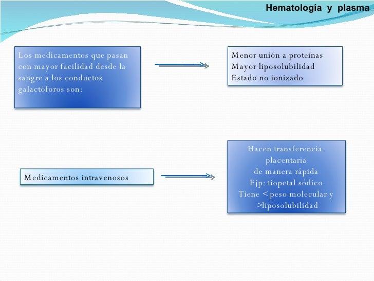 Hematología  y  plasma Los medicamentos que pasan con mayor facilidad desde la sangre a los conductos galactóforos son: Me...