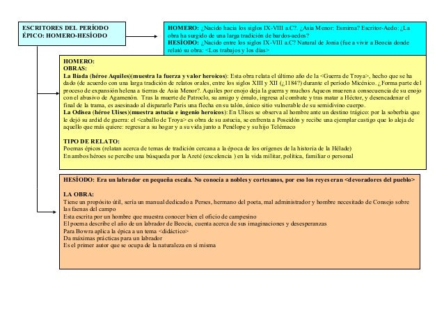 ESCRITORES DEL PERÍODO ÉPICO: HOMERO-HESÍODO HOMERO: ¿Nacido hacia los siglos IX-VIII a.C?. ¿Asia Menor: Esmirna? Escritor...