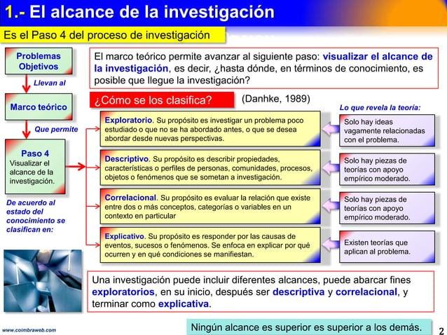 ÍNDICE DEL CONTENIDO 2www.coimbraweb.com Alcance de la investigación ― Paso 4 de Los 10 pasos de la Investigación Científi...