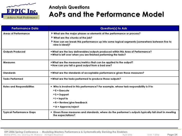 Modeling Mastery Performance