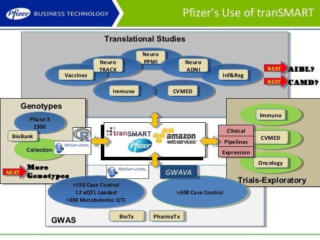 transmart community meeting 5 7 nov 13 session 3 pfizer s recent u