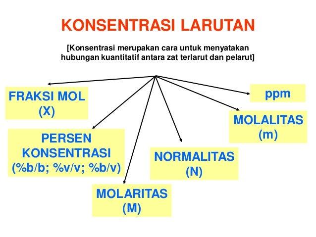 Mata Pelajaran Kimia Agustus 2015