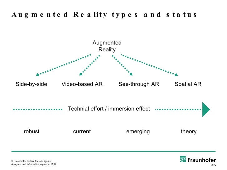 Augmented Reality types and status Augmented Reality Side-by-side Video-based AR See-through AR Spatial AR Technial effort...