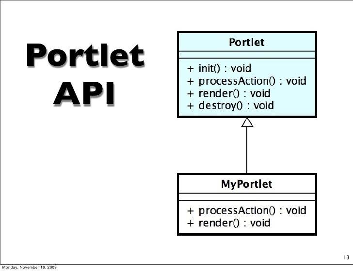 Portlet            API                                13 Monday, November 16, 2009