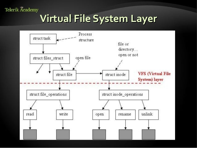 4 Linux File Systems