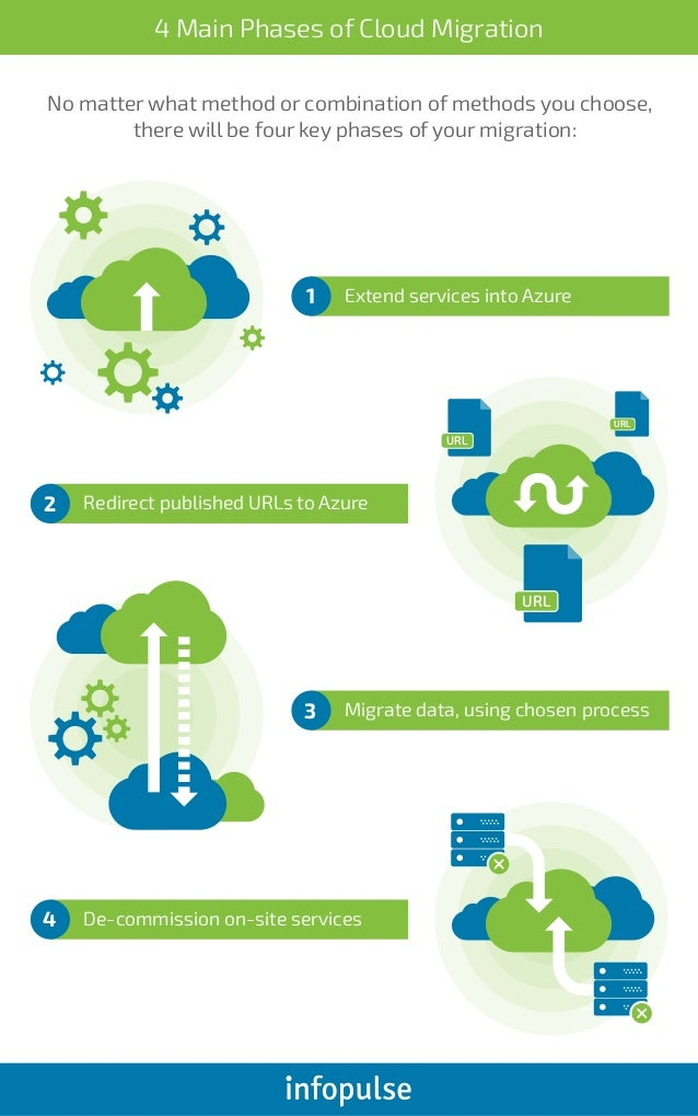 4 Main Phases of Cloud Migration [Infographic]