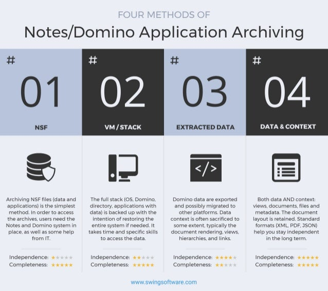 Four Methods of IBM Lotus Notes/Domino Application Archiving