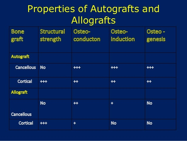 Properties of Autografts and Allografts