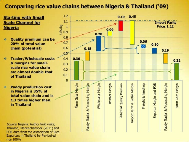 """Comparing rice value chains between Nigeria & Thailand (""""09) 0.19  0.45  1.1 0.09  0.9  0.28  0.8  0.06  0.7 0.6  0.10  0...."""