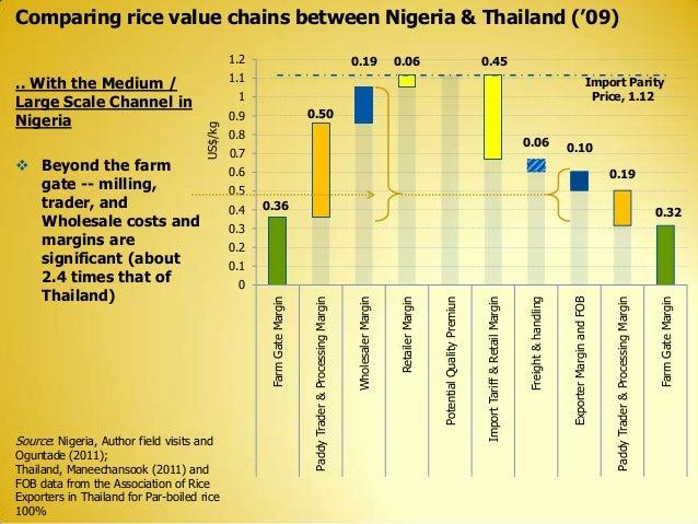 "Comparing rice value chains between Nigeria & Thailand (""09) 1.2  Import Parity Price, 1.12  1  0.06  0.7  0.10  0.6  0.19..."