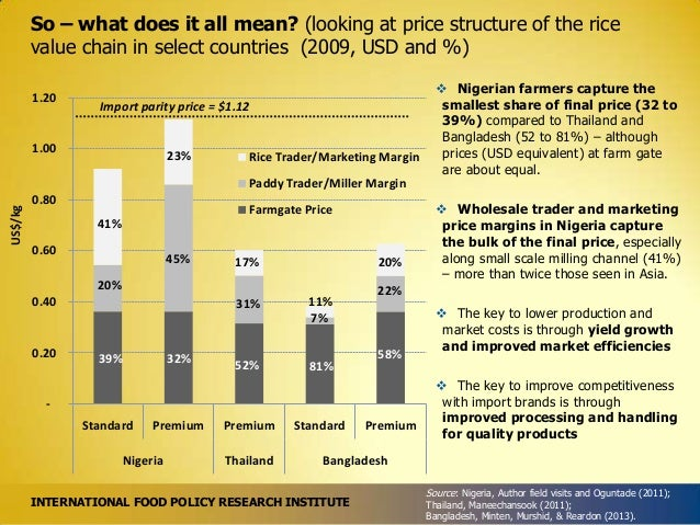 So – what does it all mean? (looking at price structure of the rice value chain in select countries (2009, USD and %) 1.20...