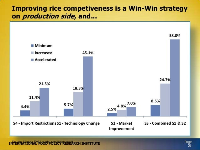 Improving rice competiveness is a Win-Win strategy on production side, and... 58.0% Minimum 45.1%  Increased Accelerated  ...