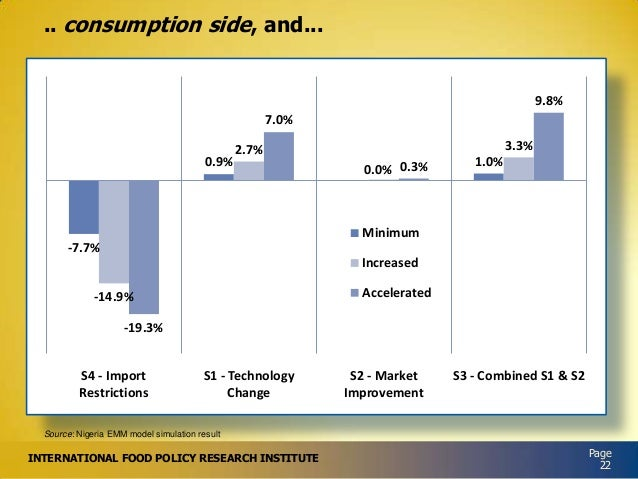 .. consumption side, and...  9.8% 7.0% 0.9%  3.3%  2.7% 0.0% 0.3%  1.0%  Minimum -7.7%  Increased Accelerated  -14.9%  -19...