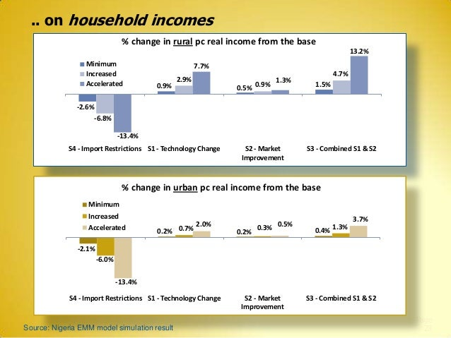 .. on household incomes % change in rural pc real income from the base 13.2% Minimum Increased Accelerated  7.7% 0.9%  2.9...