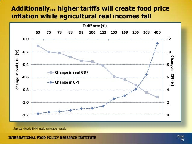 Additionally... higher tariffs will create food price inflation while agricultural real incomes fall Tariff rate (%) 63  7...