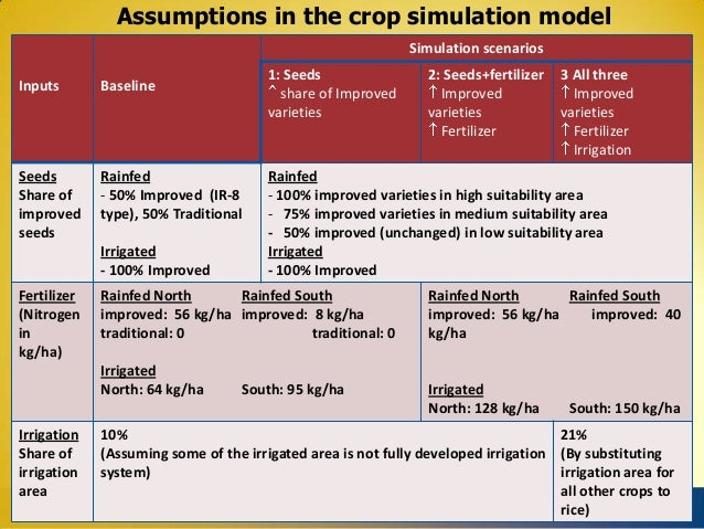 Assumptions in the crop simulation model Simulation scenarios 1: Seeds share of Improved varieties  Inputs  Baseline  Seed...