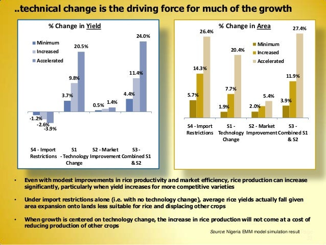 ..technical change is the driving force for much of the growth % Change in Yield  26.4%  24.0% Minimum  % Change in Area M...