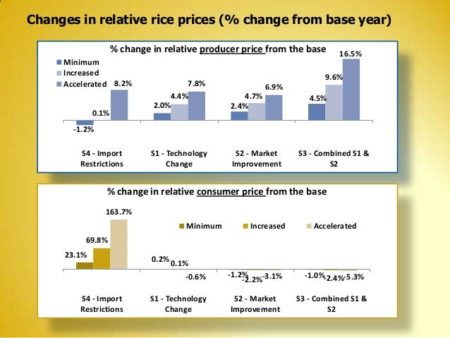 Changes in relative rice prices (% change from base year) % change in relative producer price from the base Minimum Increa...