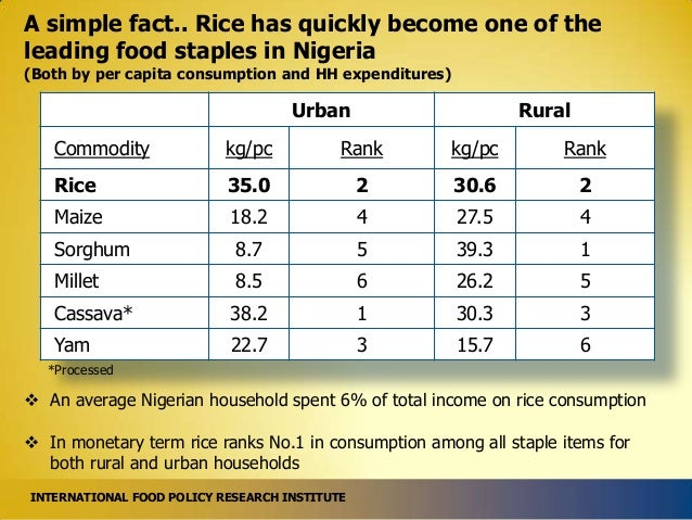 A simple fact.. Rice has quickly become one of the leading food staples in Nigeria (Both by per capita consumption and HH ...