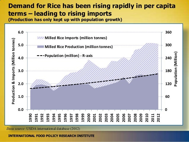Demand for Rice has been rising rapidly in per capita terms – leading to rising imports (Production has only kept up with ...